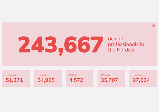 Nordic design resource